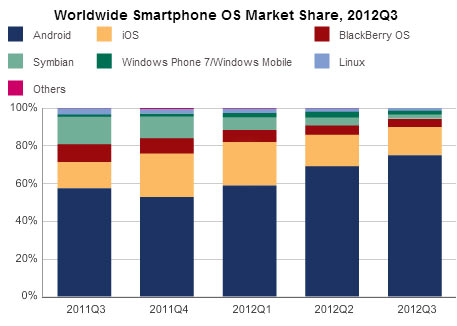 /PublishingImages/smartphone_market_share.jpg